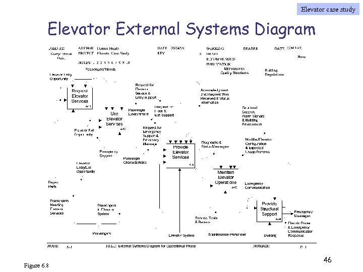 Elevator case study Elevator External Systems Diagram Figure 6. 8 46