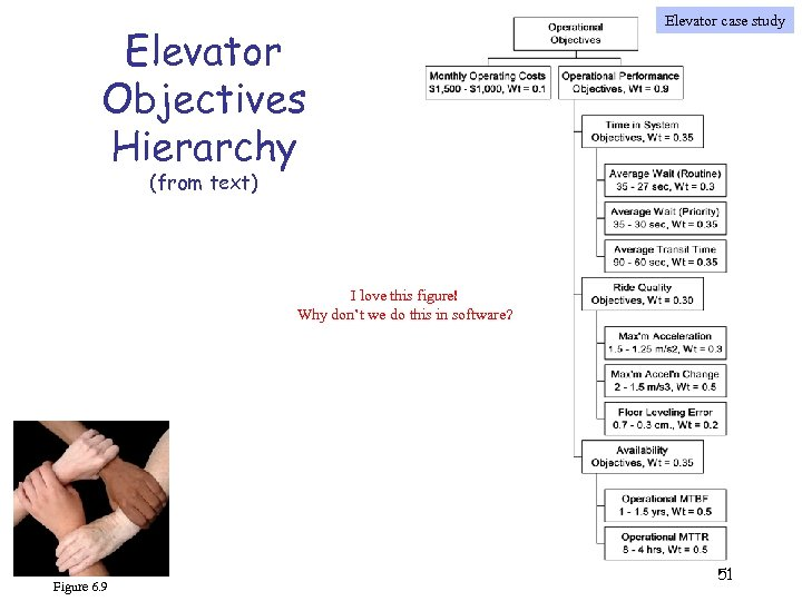 Elevator Objectives Hierarchy Elevator case study (from text) I love this figure! Why don't