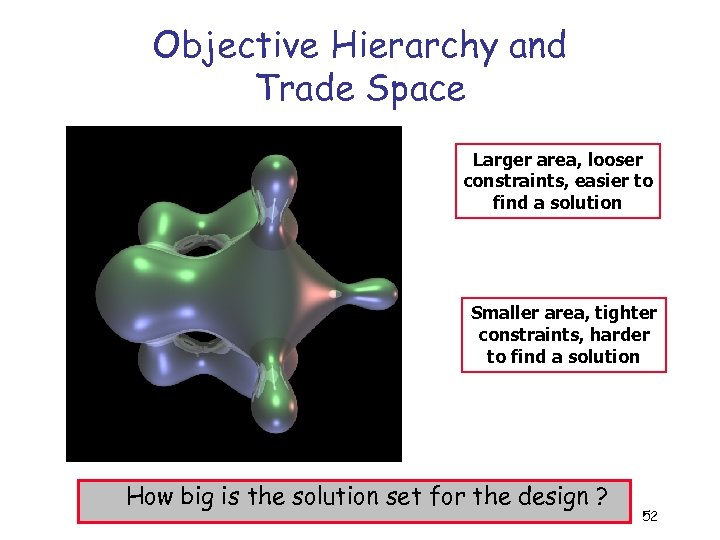 Objective Hierarchy and Trade Space Larger area, looser constraints, easier to find a solution