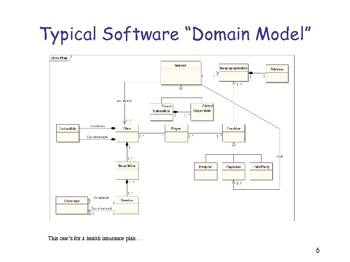 """Typical Software """"Domain Model"""" This one's for a health insurance plan… 6"""