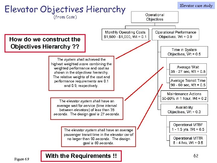 Elevator Objectives Hierarchy Elevator case study (from Case) How do we construct the Objectives