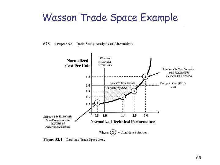 Wasson Trade Space Example 63