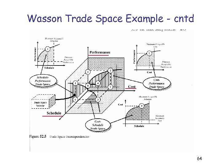 Wasson Trade Space Example - cntd 64