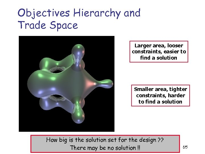 Objectives Hierarchy and Trade Space Larger area, looser constraints, easier to find a solution