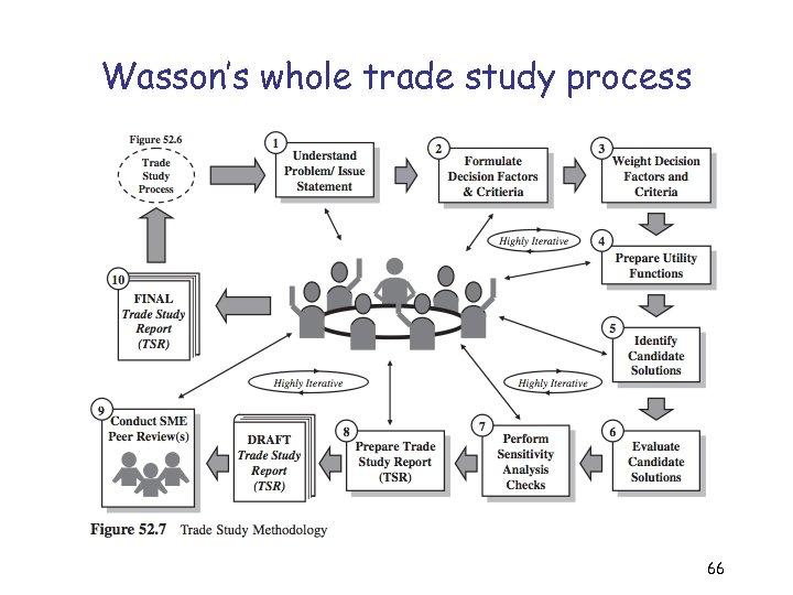 Wasson's whole trade study process 66