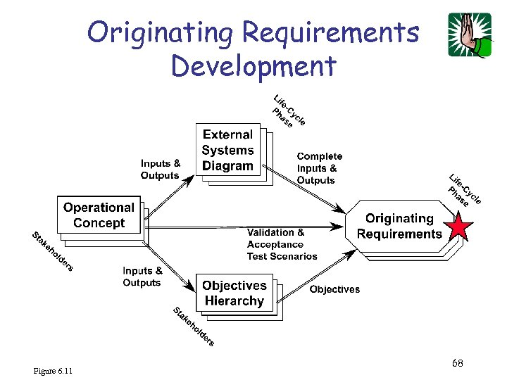 Originating Requirements Development Figure 6. 11 68