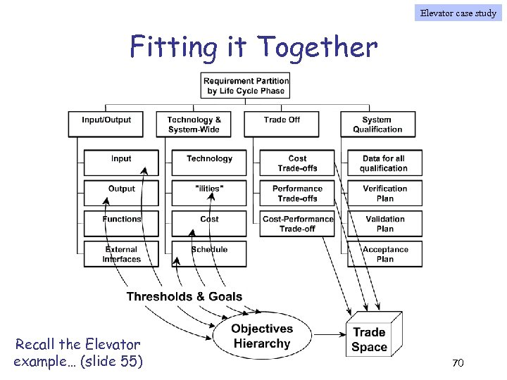 Elevator case study Fitting it Together Recall the Elevator example… (slide 55) 70