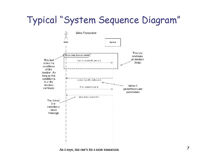 """Typical """"System Sequence Diagram"""" As it says, this one's for a sales transaction. 7"""