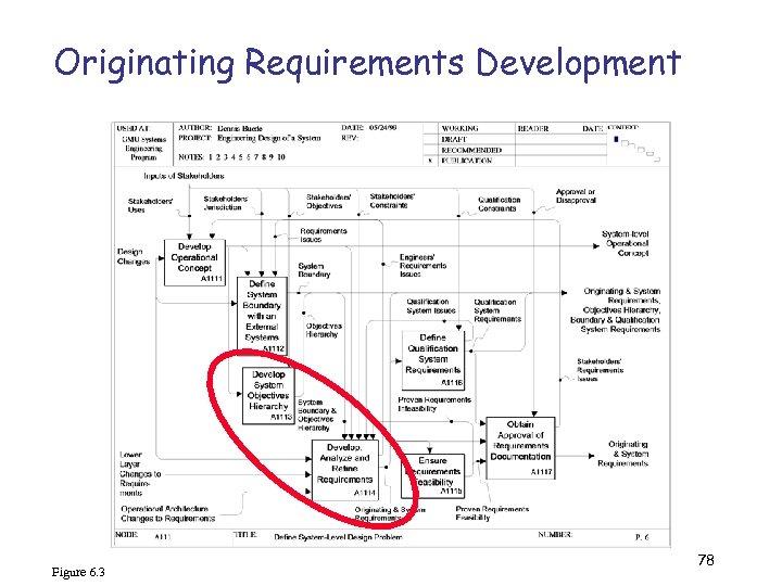 Originating Requirements Development Figure 6. 3 78