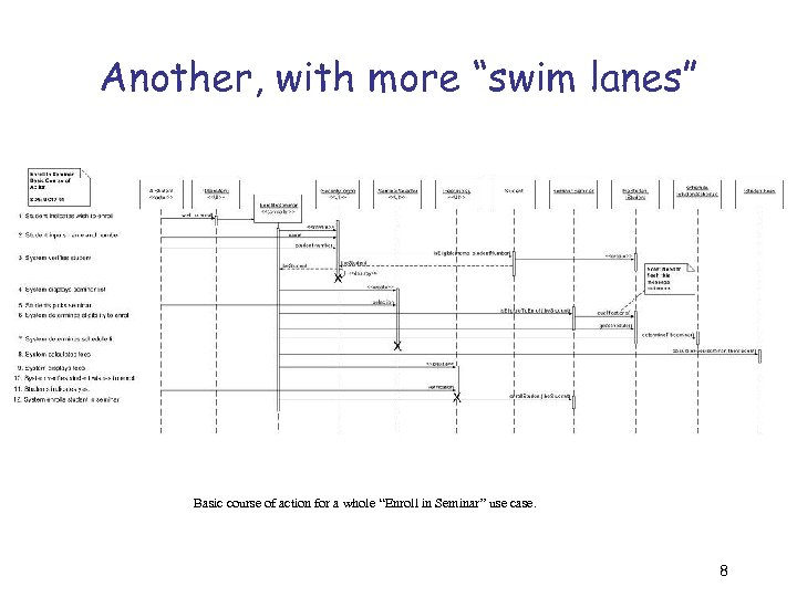 """Another, with more """"swim lanes"""" Basic course of action for a whole """"Enroll in"""