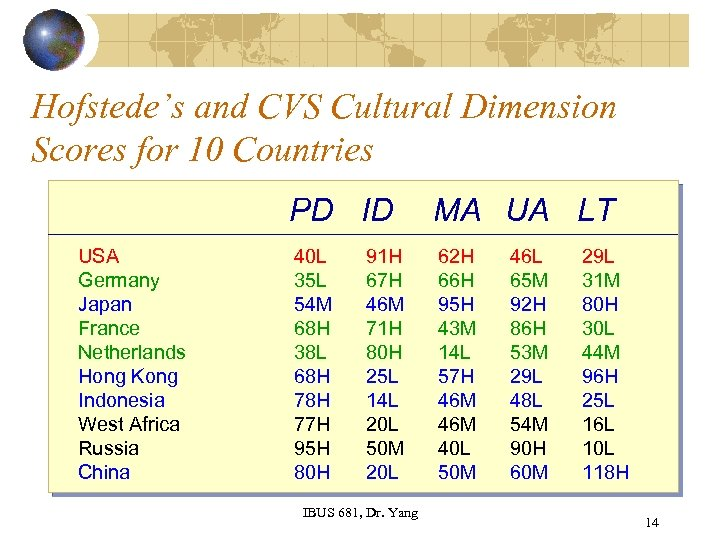 Hofstede's and CVS Cultural Dimension Scores for 10 Countries PD ID USA Germany Japan