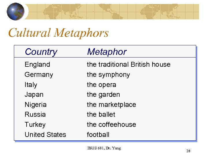 Cultural Metaphors Country Metaphor England Germany Italy Japan Nigeria Russia Turkey United States the