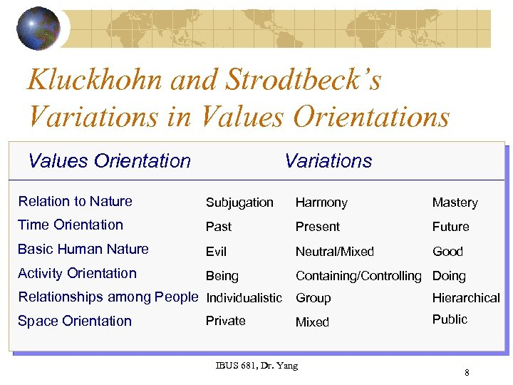 Kluckhohn and Strodtbeck's Variations in Values Orientations Values Orientation Variations Relation to Nature Subjugation
