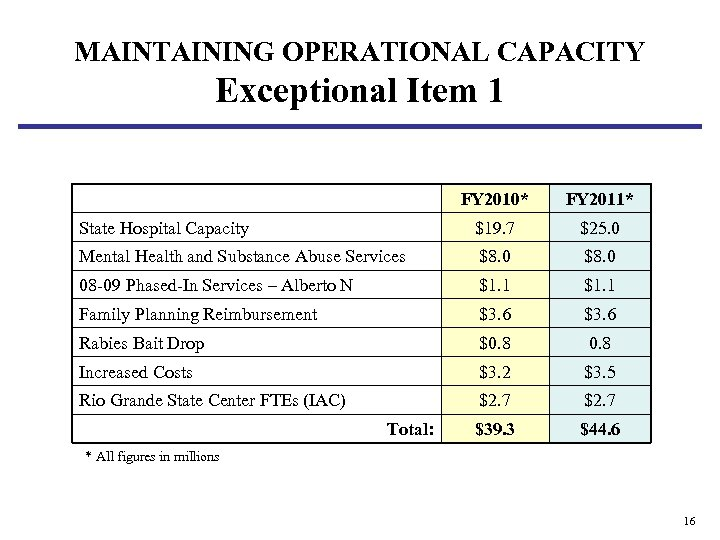 MAINTAINING OPERATIONAL CAPACITY Exceptional Item 1 FY 2010* FY 2011* State Hospital Capacity $19.