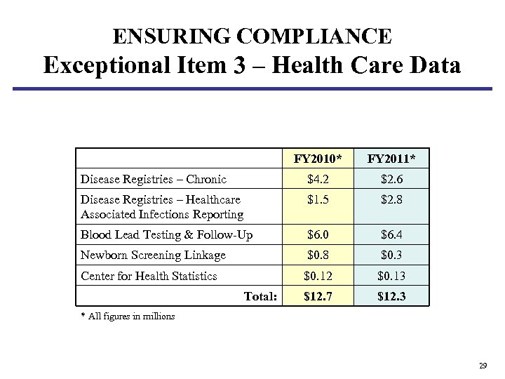 ENSURING COMPLIANCE Exceptional Item 3 – Health Care Data FY 2010* FY 2011* Disease