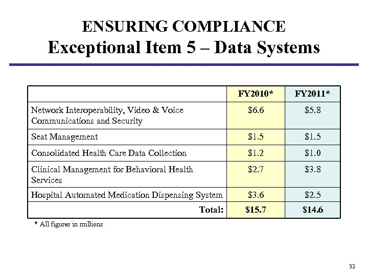 ENSURING COMPLIANCE Exceptional Item 5 – Data Systems FY 2010* FY 2011* Network Interoperability,