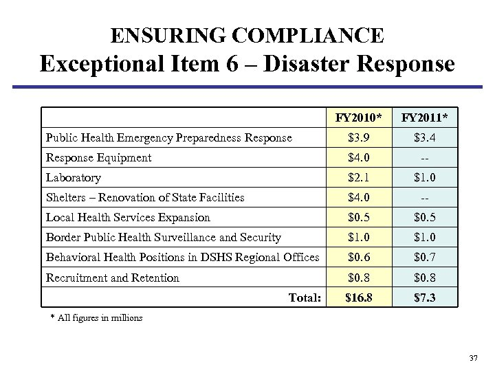 ENSURING COMPLIANCE Exceptional Item 6 – Disaster Response FY 2010* FY 2011* Public Health