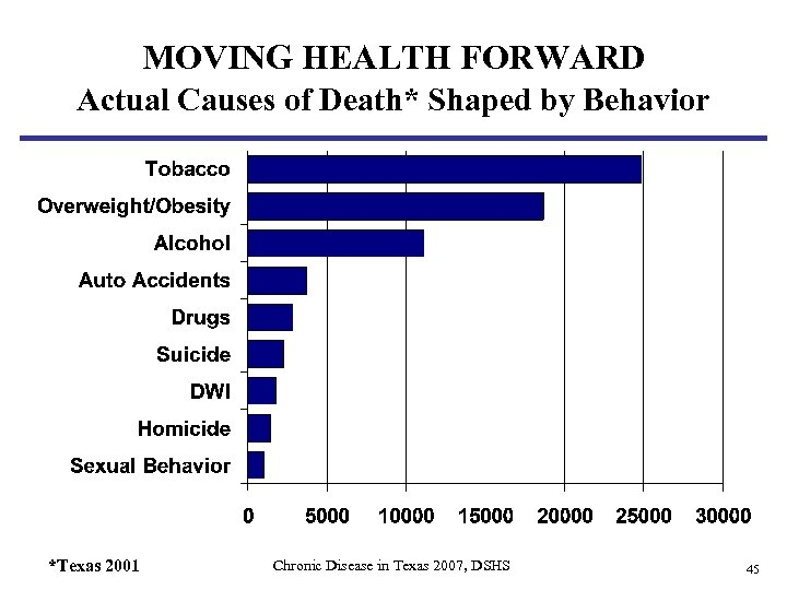 MOVING HEALTH FORWARD Actual Causes of Death* Shaped by Behavior *Texas 2001 Chronic Disease