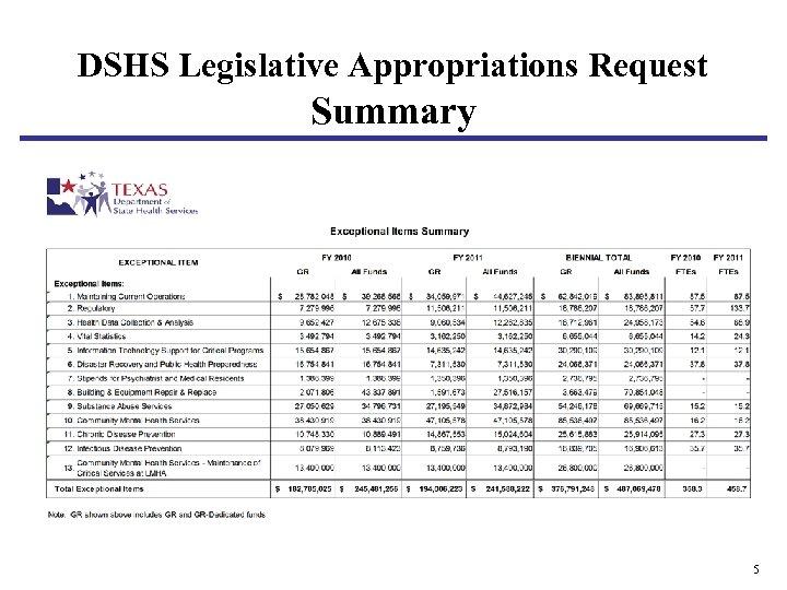 DSHS Legislative Appropriations Request Summary 5