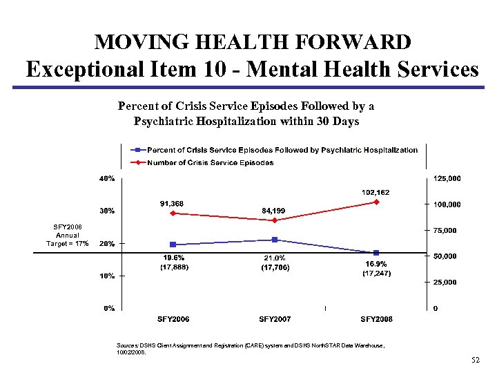 MOVING HEALTH FORWARD Exceptional Item 10 - Mental Health Services Percent of Crisis Service