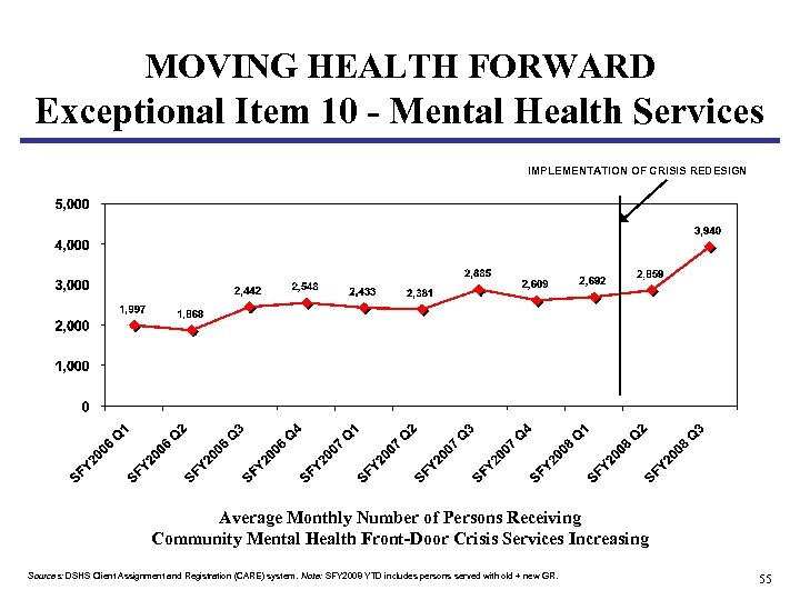 MOVING HEALTH FORWARD Exceptional Item 10 - Mental Health Services IMPLEMENTATION OF CRISIS REDESIGN