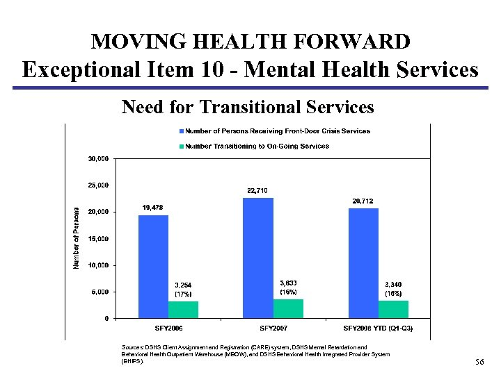 MOVING HEALTH FORWARD Exceptional Item 10 - Mental Health Services Need for Transitional Services