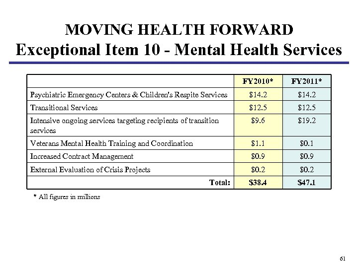 MOVING HEALTH FORWARD Exceptional Item 10 - Mental Health Services FY 2010* FY 2011*