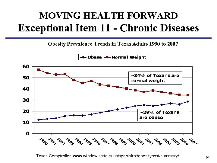 MOVING HEALTH FORWARD Exceptional Item 11 - Chronic Diseases Obesity Prevalence Trends in Texas