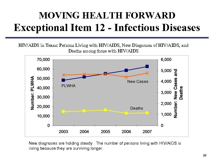 MOVING HEALTH FORWARD Exceptional Item 12 - Infectious Diseases HIV/AIDS in Texas: Persons Living