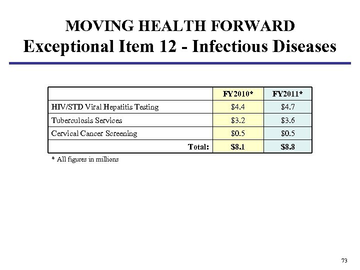 MOVING HEALTH FORWARD Exceptional Item 12 - Infectious Diseases FY 2010* FY 2011* HIV/STD
