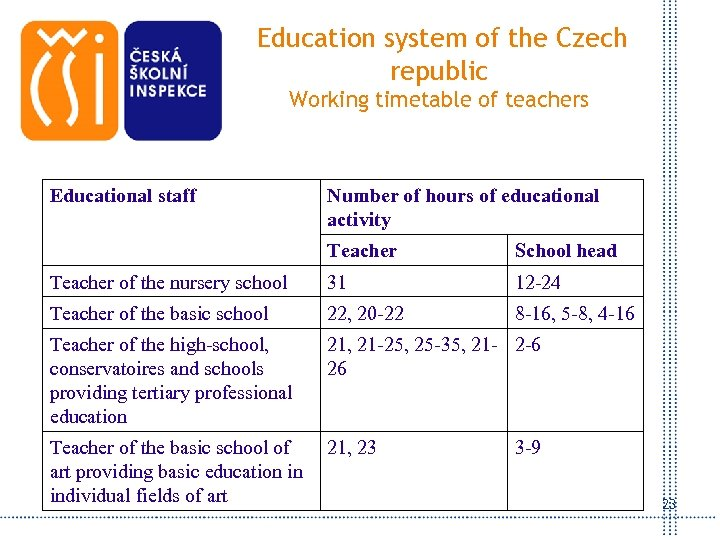 Education system of the Czech republic Working timetable of teachers Educational staff Number of