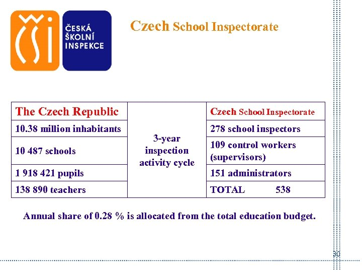 Czech School Inspectorate The Czech Republic Czech School Inspectorate 10. 38 million inhabitants 278
