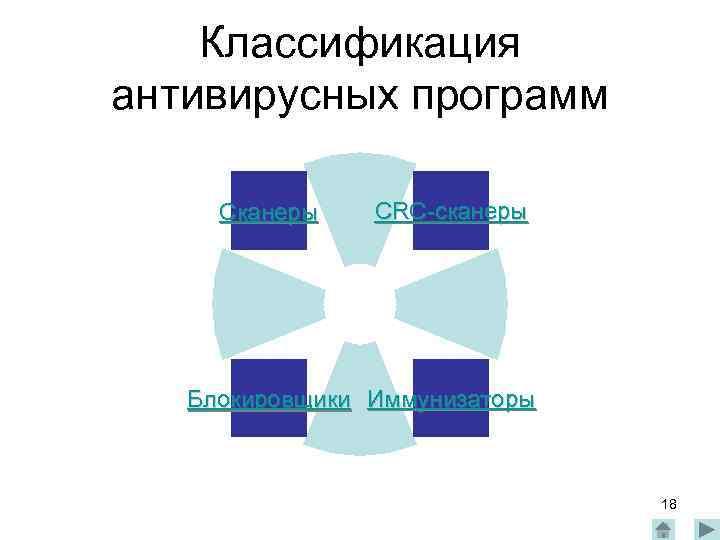 Классификация антивирусных программ Сканеры CRC-сканеры Блокировщики Иммунизаторы 18