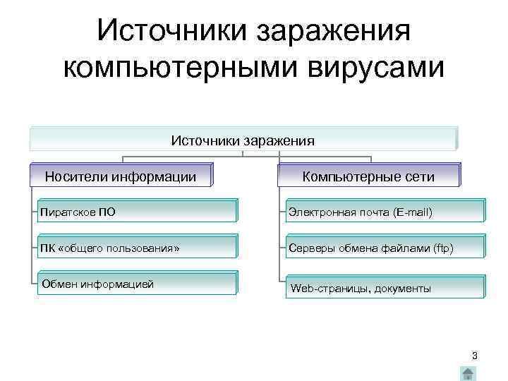 Источники заражения компьютерными вирусами Источники заражения Носители информации Компьютерные сети Пиратское ПО Электронная почта