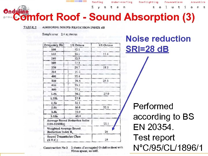 Comfort Roof - Sound Absorption (3) Noise reduction SRI=28 d. B Performed according to