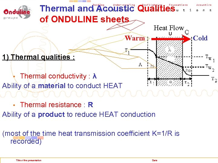 Thermal and Acoustic Qualities of ONDULINE sheets Heat Flow Warm Cold 1) Thermal qualities