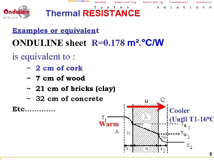 Thermal RESISTANCE Examples or equivalent : ONDULINE sheet R=0. 178 m². °C/W is equivalent
