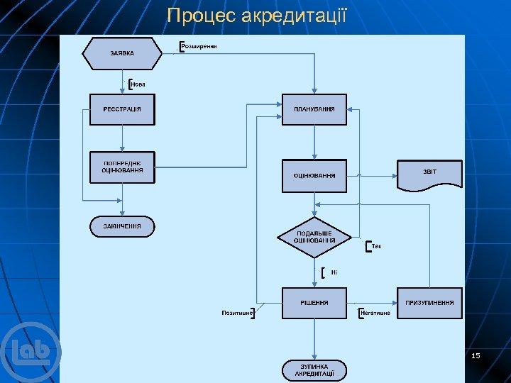 Процес акредитації 15