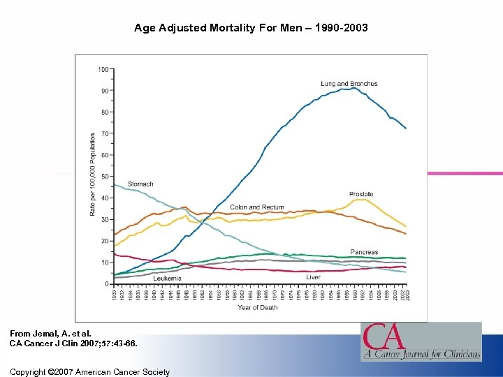 Age Adjusted Mortality For Men – 1990 -2003 From Jemal, A. et al. CA