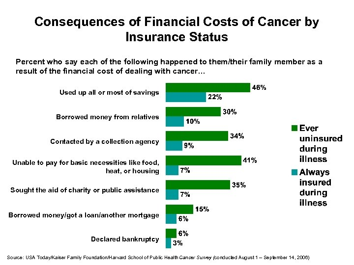 Consequences of Financial Costs of Cancer by Insurance Status Percent who say each of