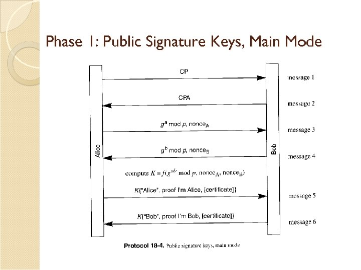 Phase 1: Public Signature Keys, Main Mode