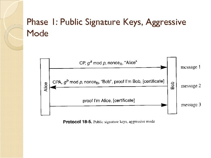 Phase 1: Public Signature Keys, Aggressive Mode