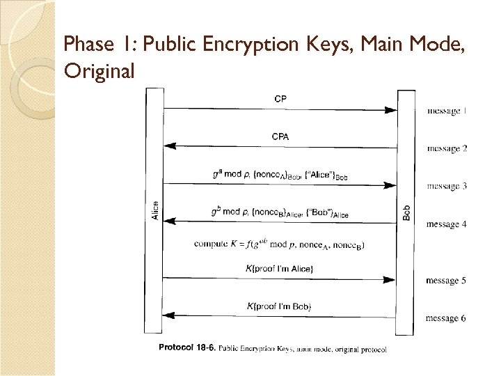 Phase 1: Public Encryption Keys, Main Mode, Original