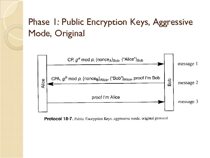 Phase 1: Public Encryption Keys, Aggressive Mode, Original