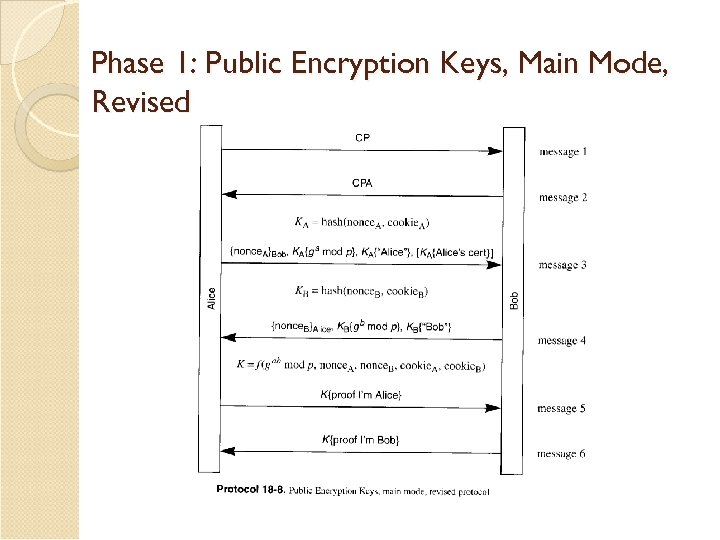 Phase 1: Public Encryption Keys, Main Mode, Revised