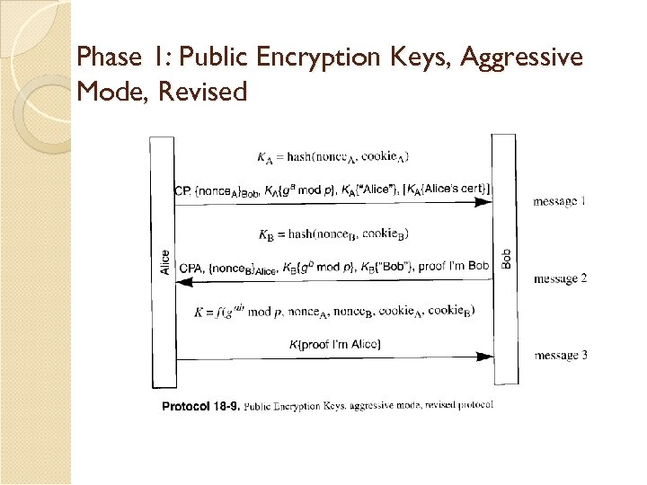 Phase 1: Public Encryption Keys, Aggressive Mode, Revised