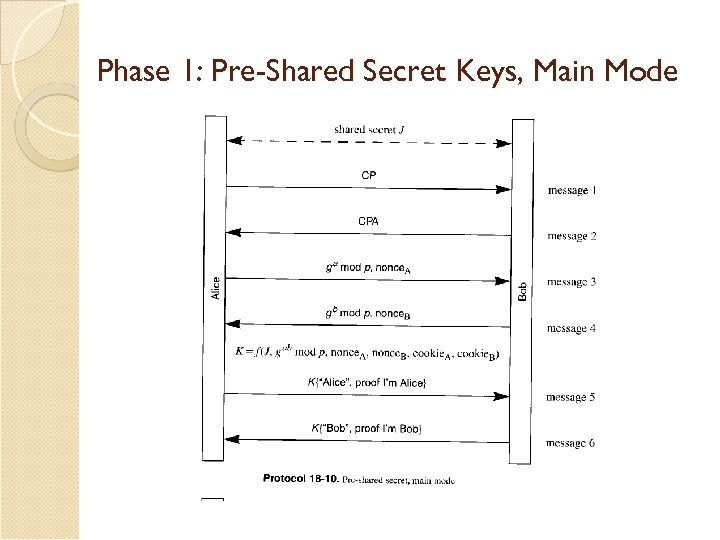 Phase 1: Pre-Shared Secret Keys, Main Mode