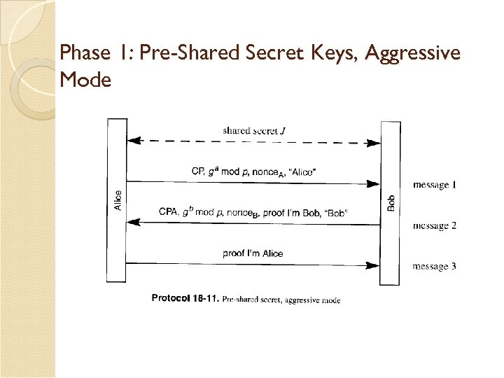 Phase 1: Pre-Shared Secret Keys, Aggressive Mode