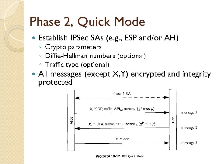 Phase 2, Quick Mode Establish IPSec SAs (e. g. , ESP and/or AH) All