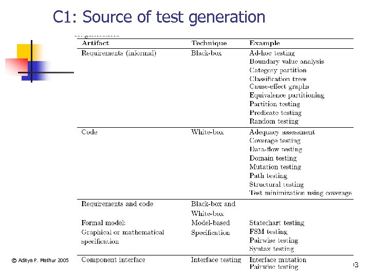 C 1: Source of test generation © Aditya P. Mathur 2005 103